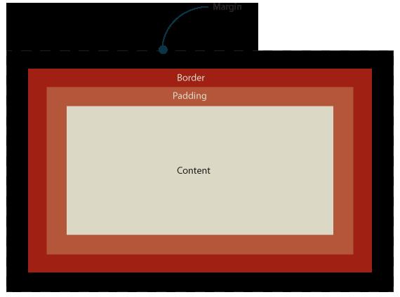 ตัวอย่าง Box model